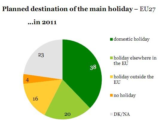 Destinació de vacances dels europeus 2011