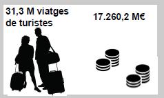 indicadors turisme 1